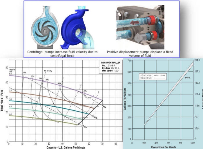Comparison of centrifugal and positive displacement pump curves