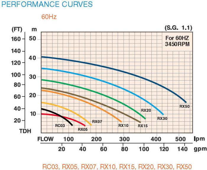 Hayward R series centridugal pump curves