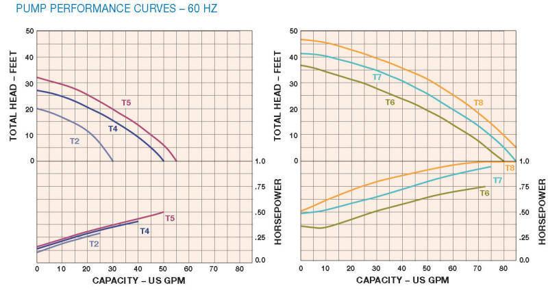 Hayward T series vertical pump curves