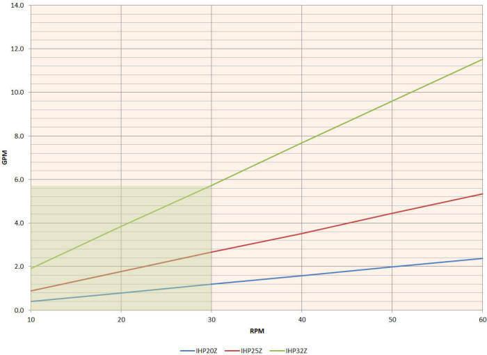 Hefei Huayun IHP20-IHP32Z Performance Curves