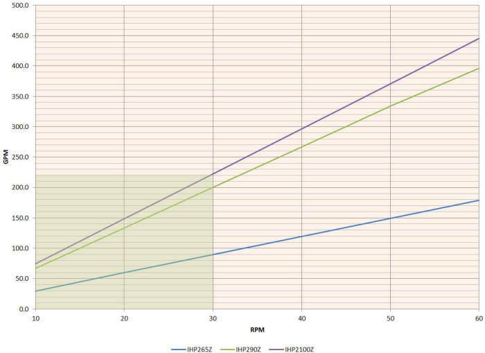 Hefei Huayun IHP265-IHP2100Z Performance Curves