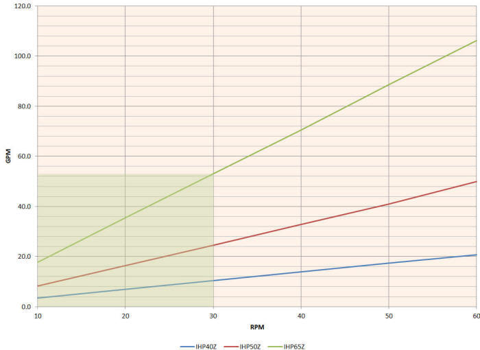 Hefei Huayun IHP40-IHP65Z Performance Curves