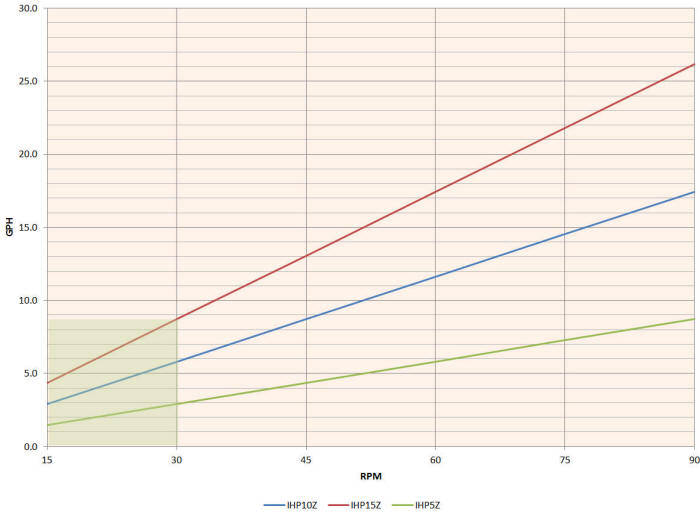 Hefei Huayun IH5-IHP15Z Performance Curves