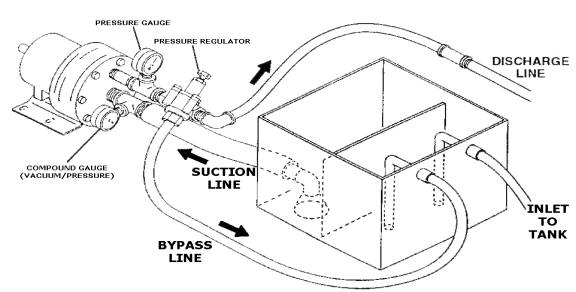 Hydra-Cell pump installation guidelines