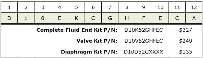 Hydra-Cell pump repair kit pricing calculator