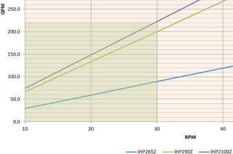 Flow curve for IHP265Z hose pump