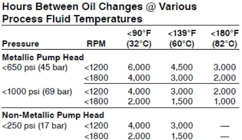 Hydra-Oil replacement frequency chart