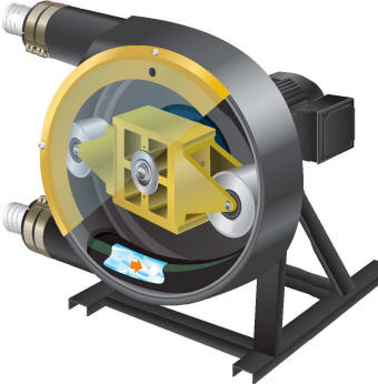 Vector roller style peristaltic pump