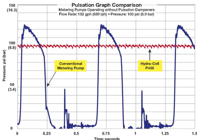 Pulse-less metering pump pulsation curve