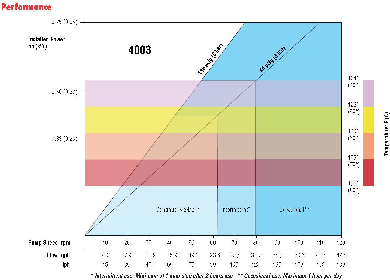 Vector 4003 peristaltic pump performance curve
