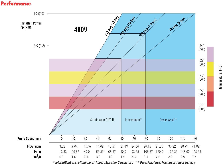 Vector 4009 peristaltic pump performance curve