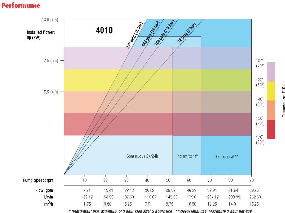 Vector 4010 peristaltic pump performance curve
