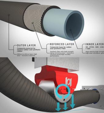 Hau Yun Peristaltic Roller Pump and hose