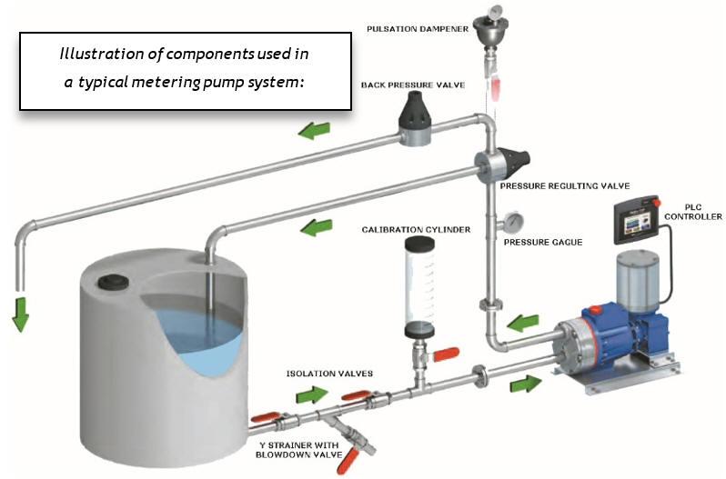 metering pump system
